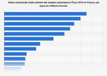 Euro 2016 : valeur marchande des équipes participant à la compétition en France