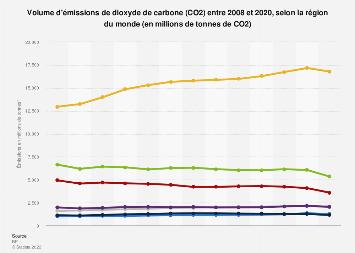 Volume d'émissions de CO2 par région du monde 2008-2017