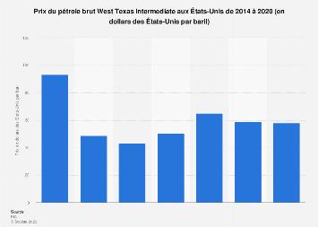 Prix du pétrole brut West Texas Intermediate aux États-Unis 2014-2020