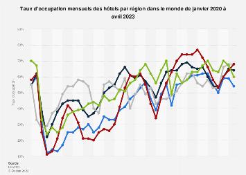 Taux d'occupation mensuels des hôtels par région dans le monde 2015-2017