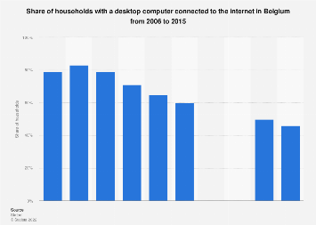 Share of households with a desktop computer connected to the internet in Belgium