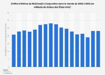 Chiffres d'affaires de McDonald's 2006-2017