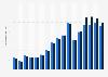 Pétrole brutWTI et pétrole brutBrent: prix au comptant annuels moyens1990-2014