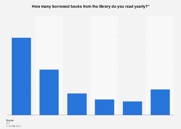 Distribution of the number of read borrowed books in the Netherlands 2019