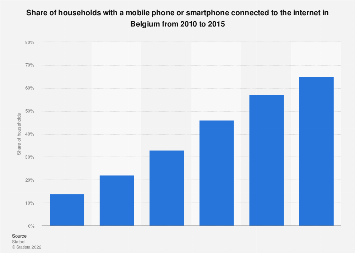 Share of households with connected mobile phone or smartphone in Belgium 2010-2015