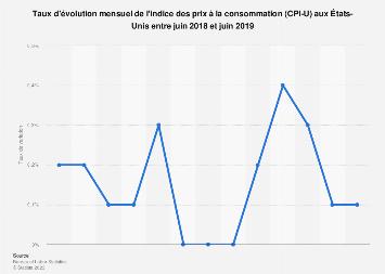 Taux de variation de l'indice des prix à la consommation aux États-Unis 2018-2019