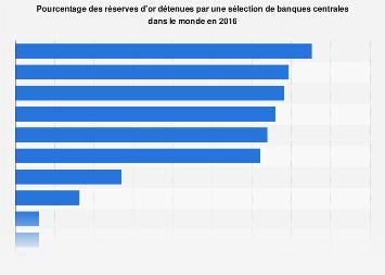 Pourcentage des réserves d'or détenues par les banques centrales dans le monde 2016