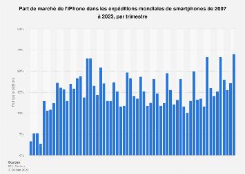 Part de marché des expéditions de smartphones Apple iPhone dans le monde 2007-2017