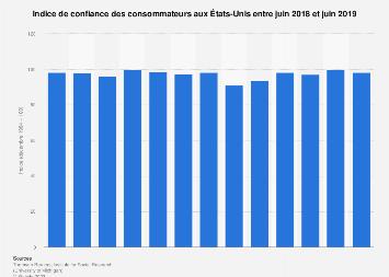 Indice de confiance des consommateurs aux États-Unis juin 2018-2019
