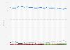 Part de marché mondiale des moteurs de recherche 2010-2016