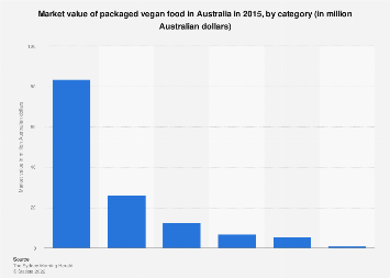 Packaged vegan food market value in Australia 2015, by category