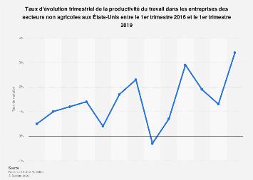 Taux de variation de la productivité du travail des entreprises américaines 2016-2019