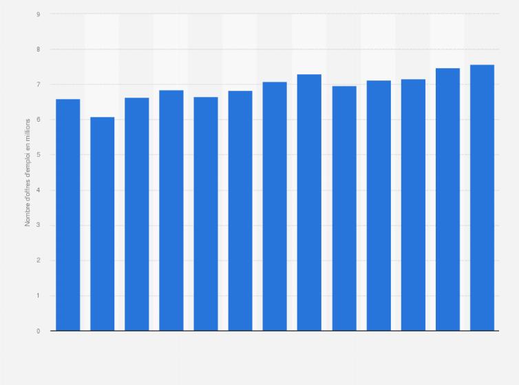 Offres D Emploi Mensuelles Etats Unis 2018 2019 Statistique