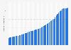 PayPal: comptes d'utilisateurs actifs enregistrés au niveau mondial 2010-2019