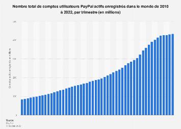 PayPal: comptes d'utilisateurs actifs enregistrés au niveau mondial 2010-2018