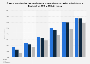 Households with connected mobile phone or smartphone in Belgium 2015, by region