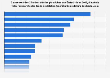 Les 20universités les plus riches par valeur de marché des fonds aux États-Unis 2018