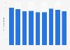 Chiffre d'affaires des services de télécommunications en Europe de 2011-2019