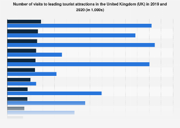 Leading visitor attractions in the United Kingdom (UK) 2017