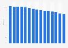 Part de marché de PepsiCo aux États-Unis 2004-2018