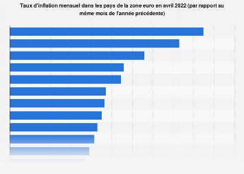 Taux d'inflation mensuel dans les pays de la zone euro en janvier 2019