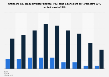 Croissance du PIB dans la zone Euro 2016-2018