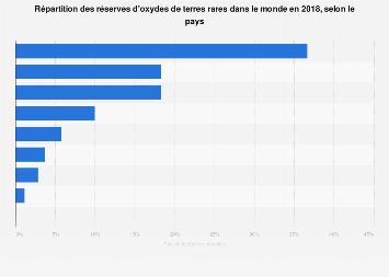 Terres rares - distribution des réserves mondiales par pays 2018