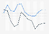 Croissance annuelle du chiffre d'affaires d'Amazon et d'eBay 2006-2018