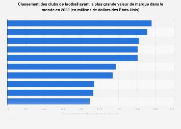 Clubs de football ayant les plus grandes valeurs de marque dans le monde 2017