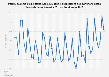 Apple iOS: part des expéditions mondiales de smartphones 2011-2018, par trimestre
