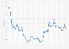 Taux de change mensuel USD-RUB 2016-2019
