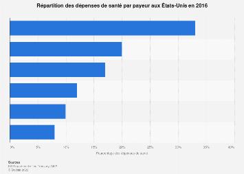 Distribution des dépenses de santé par payeur aux États-Unis 2016