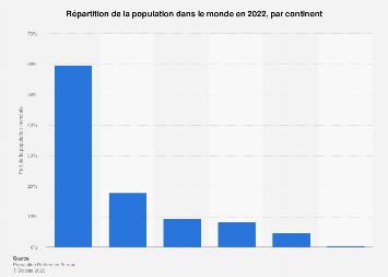 Distribution de la population mondiale par continent 2017