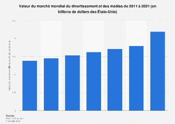 Valeur du marché mondial du divertissement et des médias 2011-2021