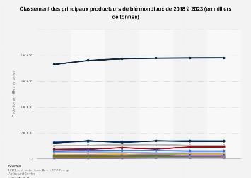Principaux pays producteurs de blé dans le monde 2016-2019
