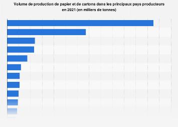 Production de papier et de carton dans certains pays 2013-2015