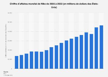 Nike : chiffre d'affaires mondial 2005-2019