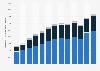 Chiffre d'affaires de Nike par segment en Amérique du Nord 2010-2018