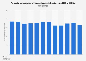 Per capita consumption of flour and grains in Sweden 2006-2016