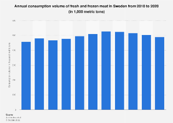 Consumption volume of fresh and frozen meat in Sweden 2006-2016