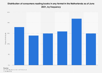 Distribution of reading habits in the Netherlands 2018, by reading frequency