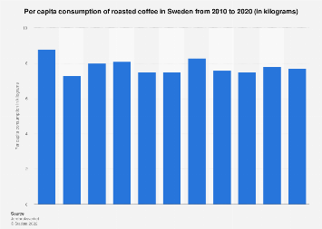 Per capita consumption of coffee in Sweden 2006-2016