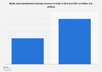 Media & entertainment industry revenue in India 2016-2021