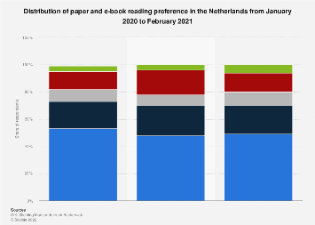 Distribution of paper and e-book reading habits in the Netherlands 2018