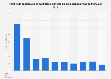 Nombre de cardiologues dans les plus grandes villes de France 2017