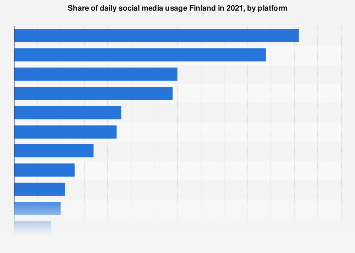 Share of daily users of social media platforms in Finland 2017, by platfrom