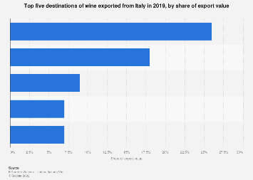 Italy: leading destinations of Italian wine exports, ranked by share of exports value