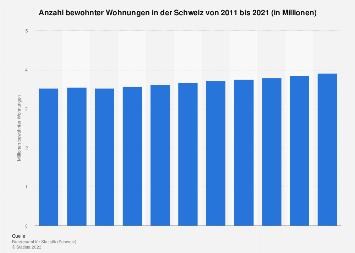Bewohnte Wohnungen in der Schweiz bis 2015