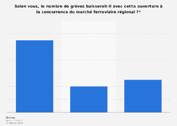 Influence sur les grèves de l'ouverture du marché ferroviaire selon les Français 2014