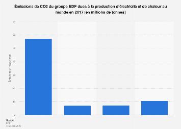 Émissions de CO2 du groupe EDF au monde 2017